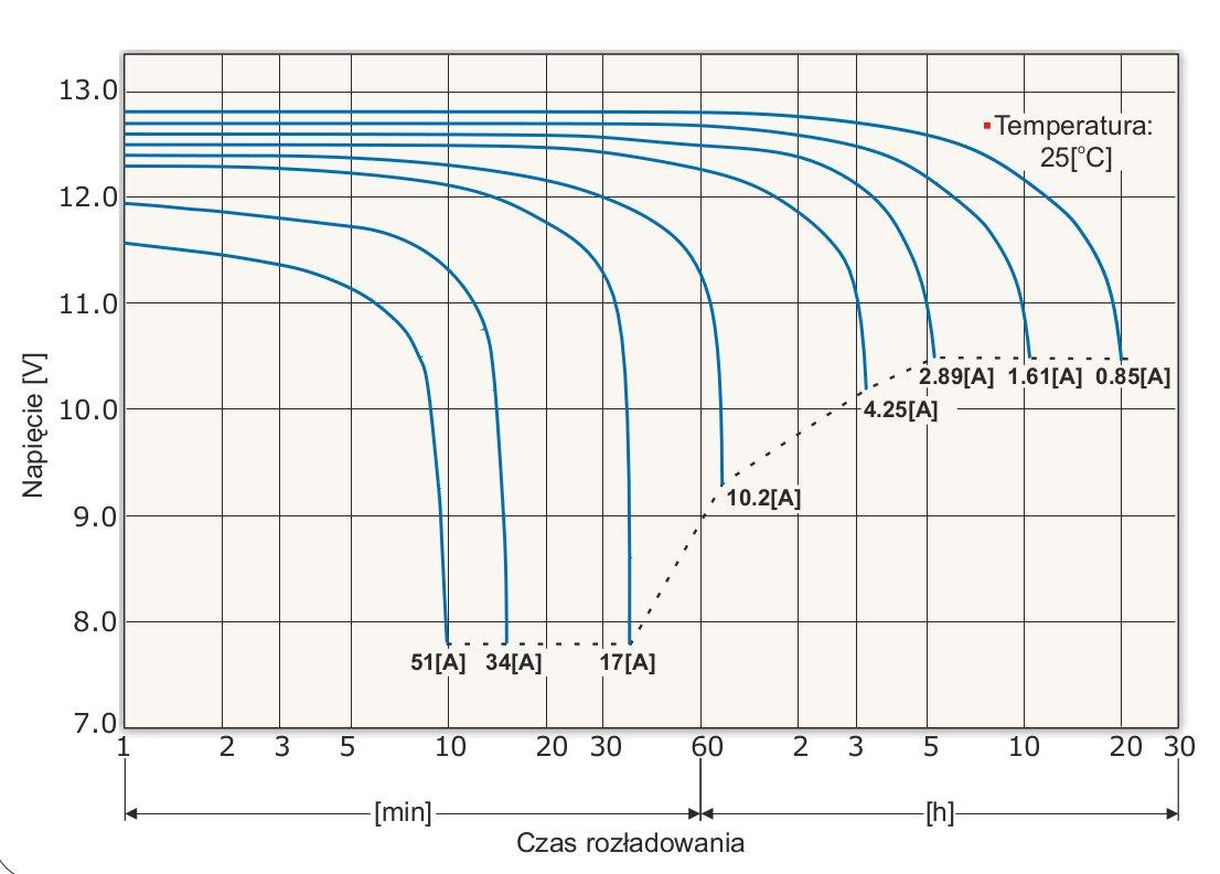 Wykres rozładowania akumulatora