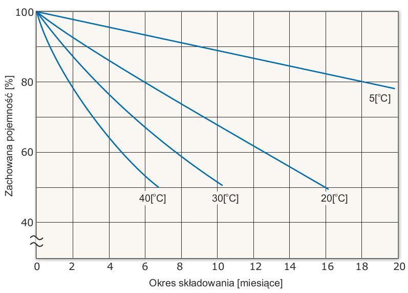 Wykres samorozładowania akumulatora